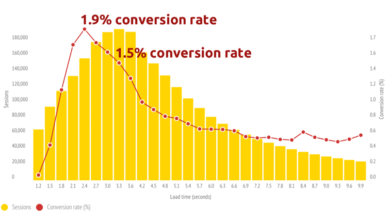amp benefits conversions