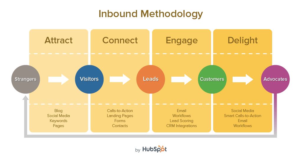 hubspot expert training san francisco